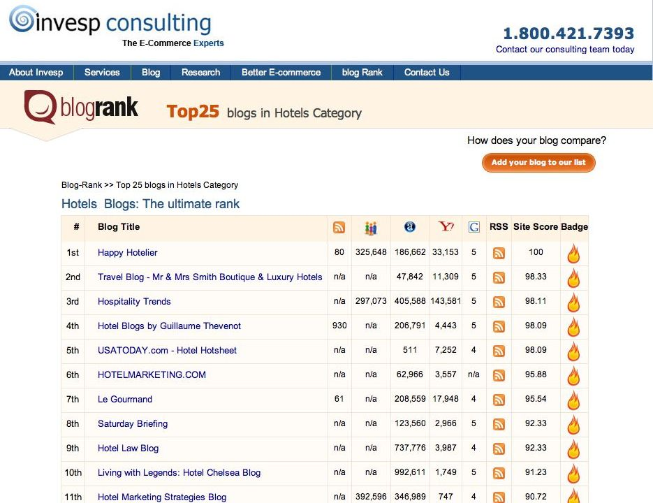 Hotel Blogs Ranking