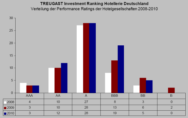 Treugast Investment Ranking 2010 chart